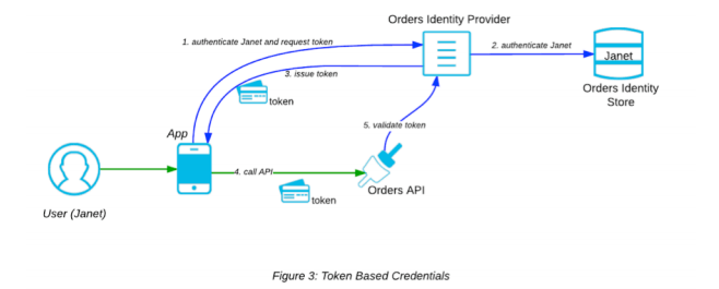 token based credential