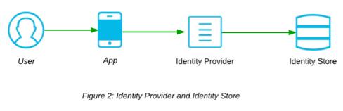 identity provider and identity store