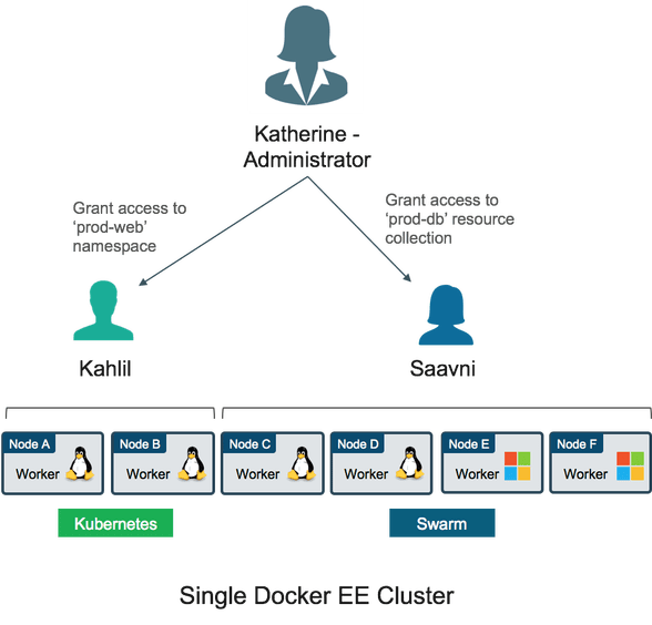 Docker EE RBAC for Kubernetes
