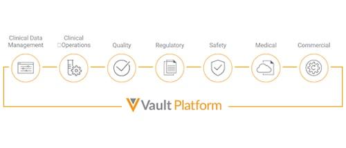 Veeva Vault Platform