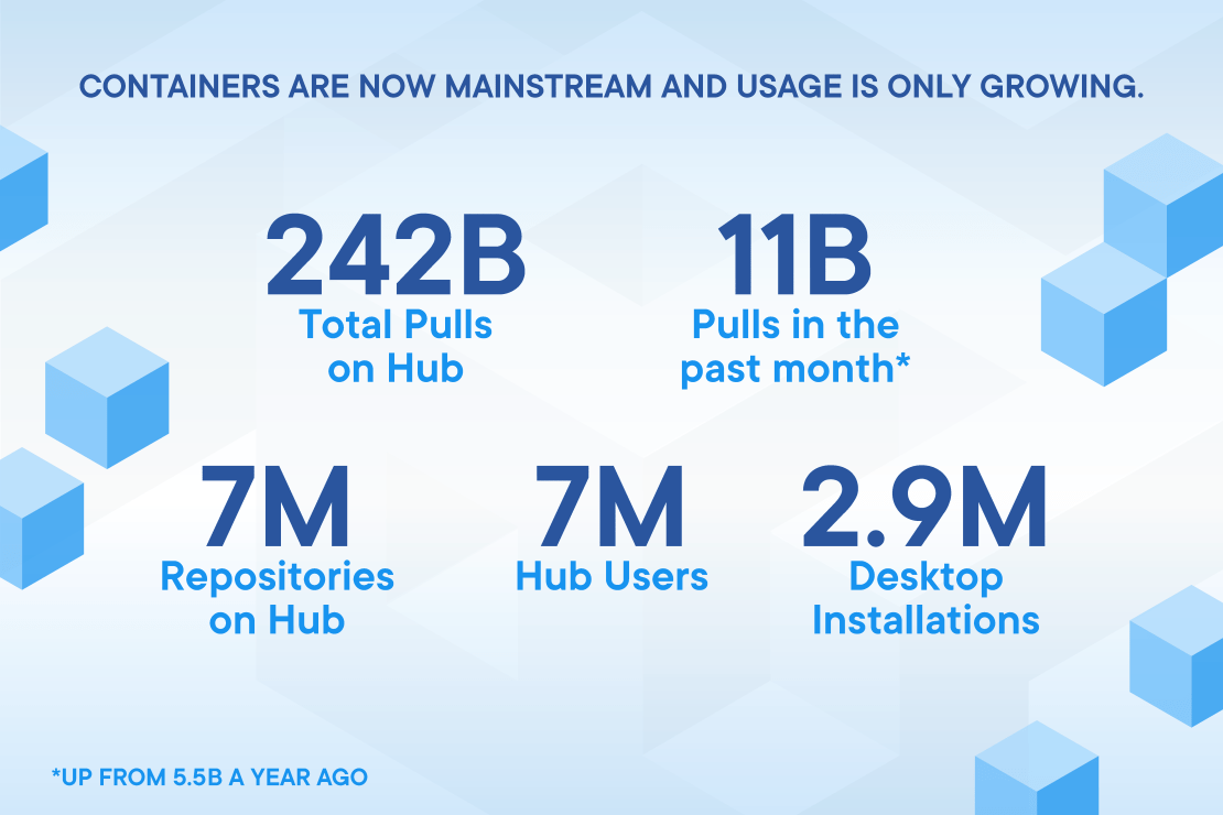 Containers Are Now Mainstream and Usage Is Only Growing.